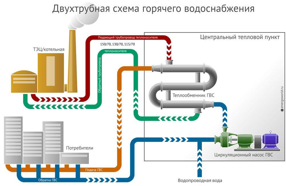 система теплоснабжения