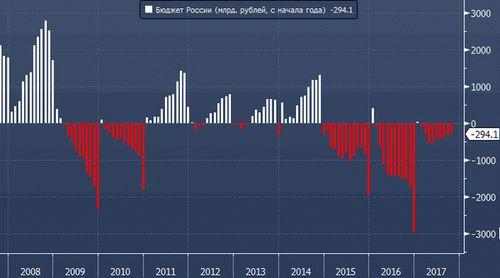 Руководитель ФНС отчитался Владимиру Путину овнушительном росте собираемости налогов