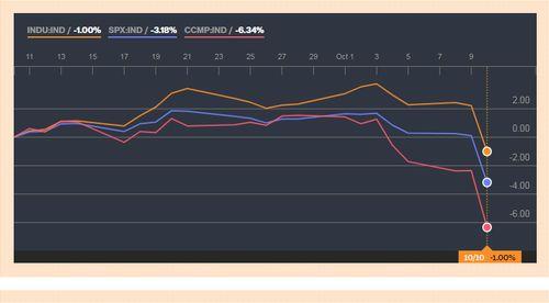 Индекс Dow Jones упал на3% нафоне поднятия доходности гособлигаций США