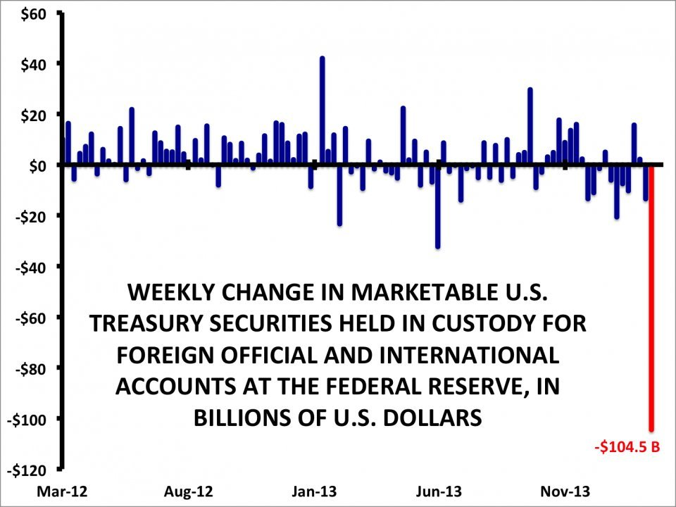 Вывод средств со счетов ФРС