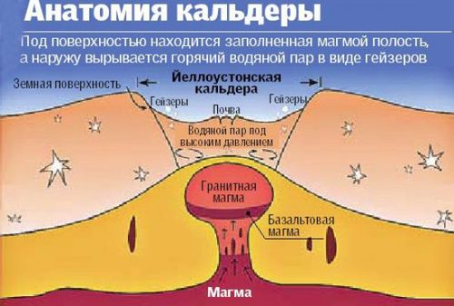 http://vg-news.ru/files/uploaded_images/201404/%20вулкана%20Йеллоутон_2_500.jpg