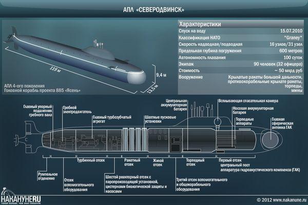 ракетами и торпедами.