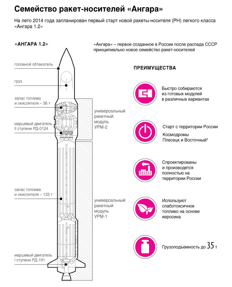 новая ракета испытывалась