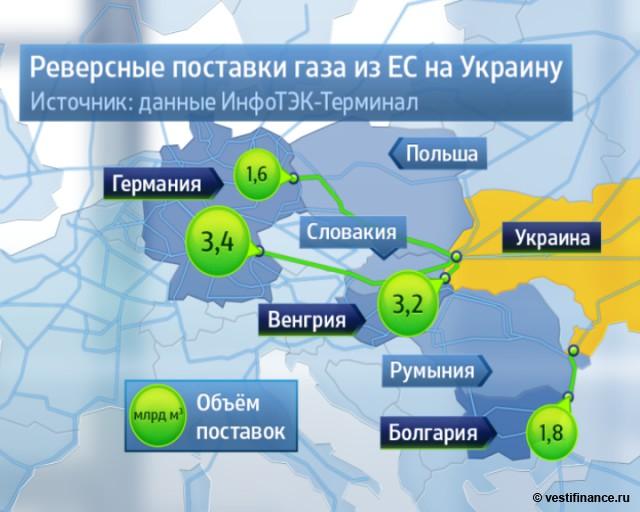 Реверс газа на Украину