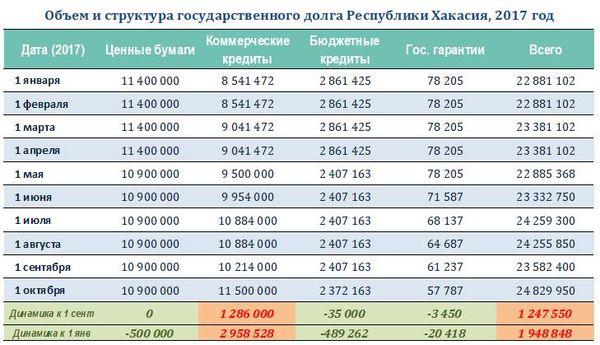 Хакасии потребовалось 28,2 млрд руб. из-за «катастрофической ситуации» врегионе